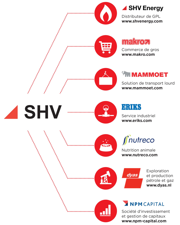 Filiales SHV