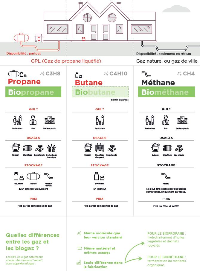 Infographie - les différents gaz et biogaz domestiques