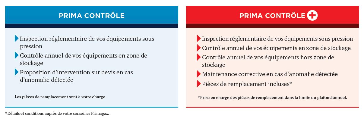 Contrats de maintenance station-gaz