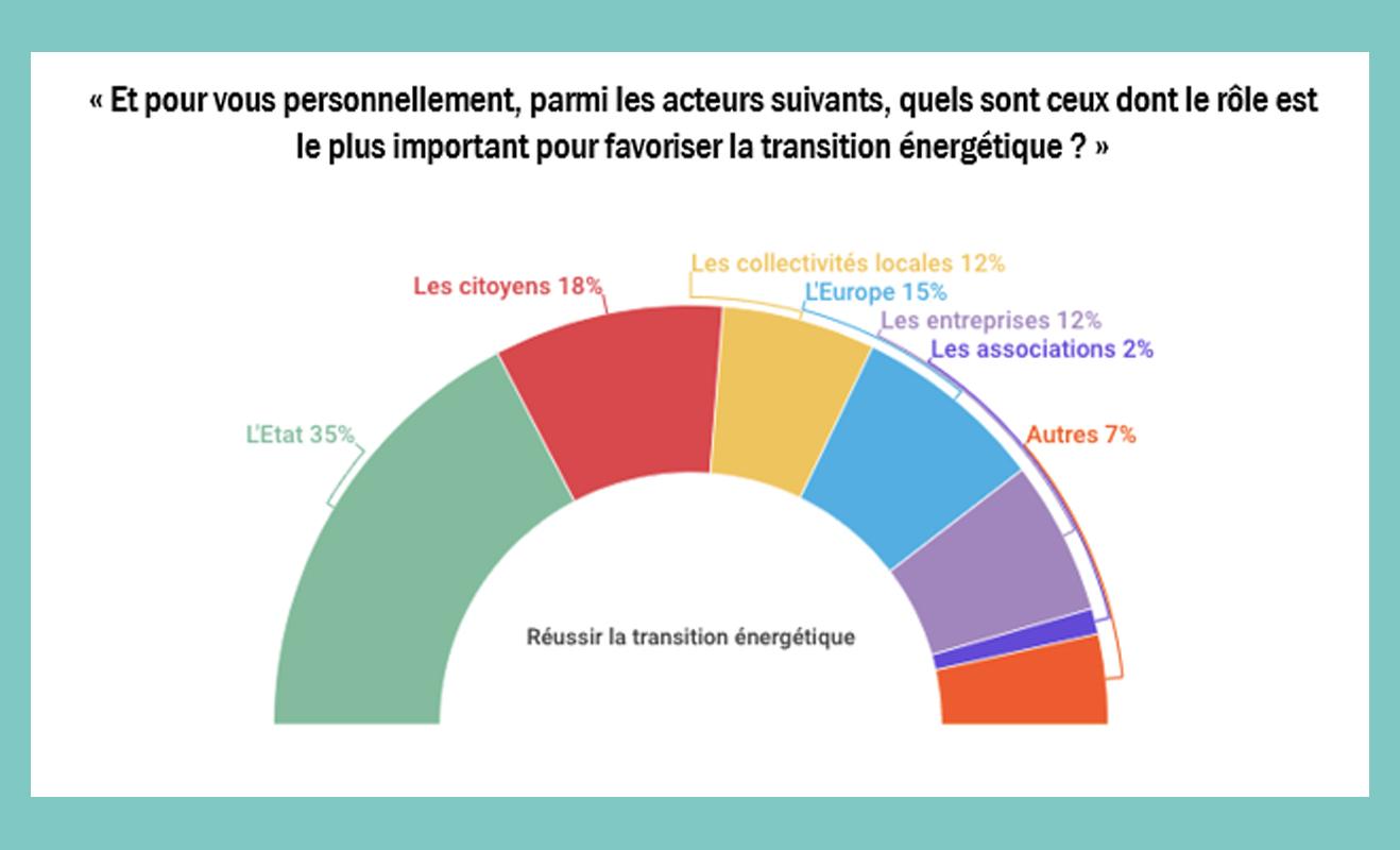 Qui doit le plus intervenir pour la transition énergétique ?